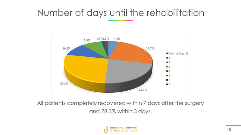 Number of days until the rehabilitation