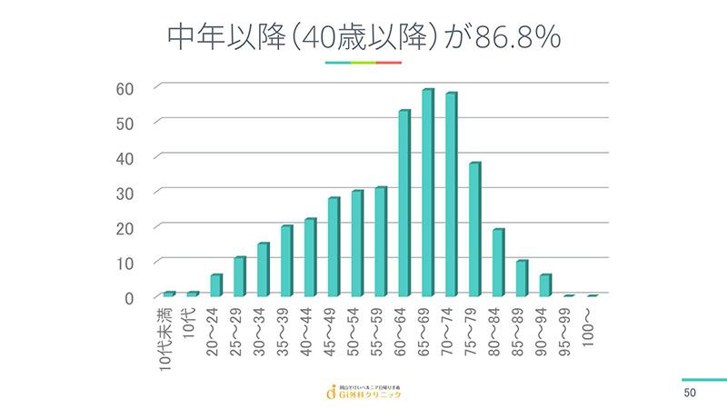 中年以降(40歳以降)が86.8%