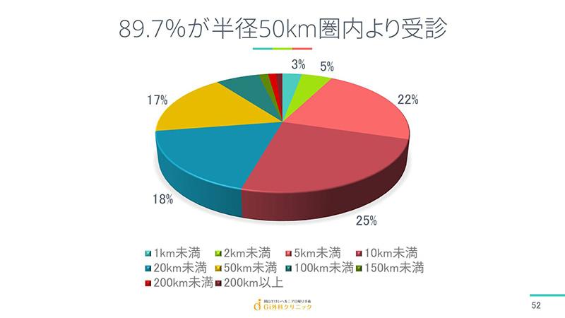 89.7%が半径50km圏内より受診