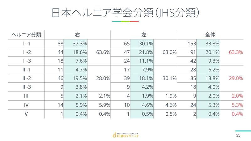 日本ヘルニア学会分類(JHS分類)