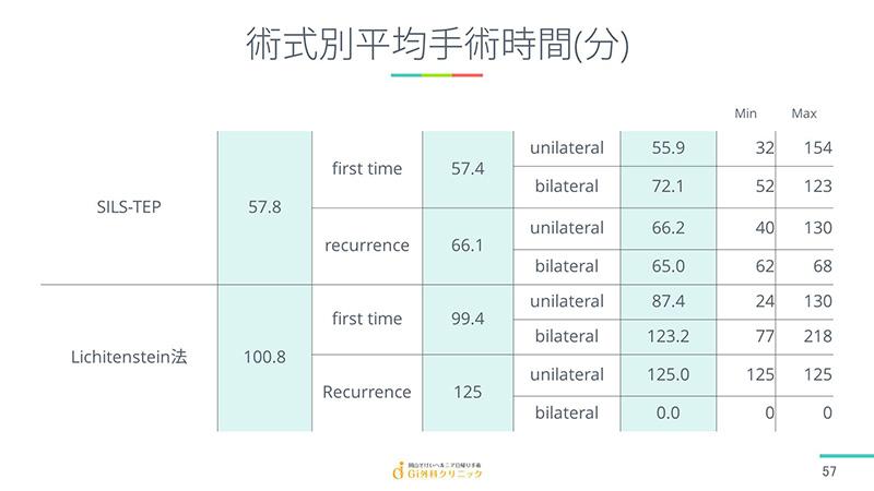 術式別平均手術時間(分)