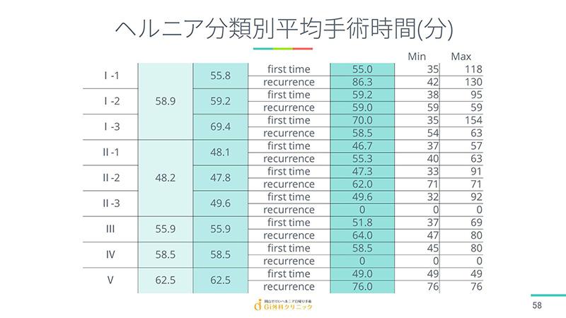 ヘルニア分類別平均手術時間(分)