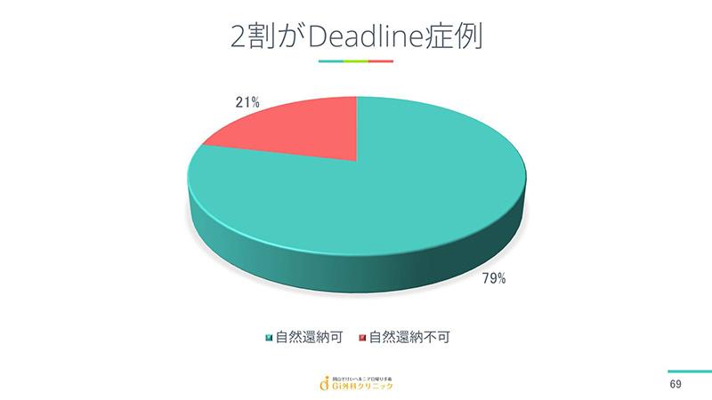 2割がDeadline症例