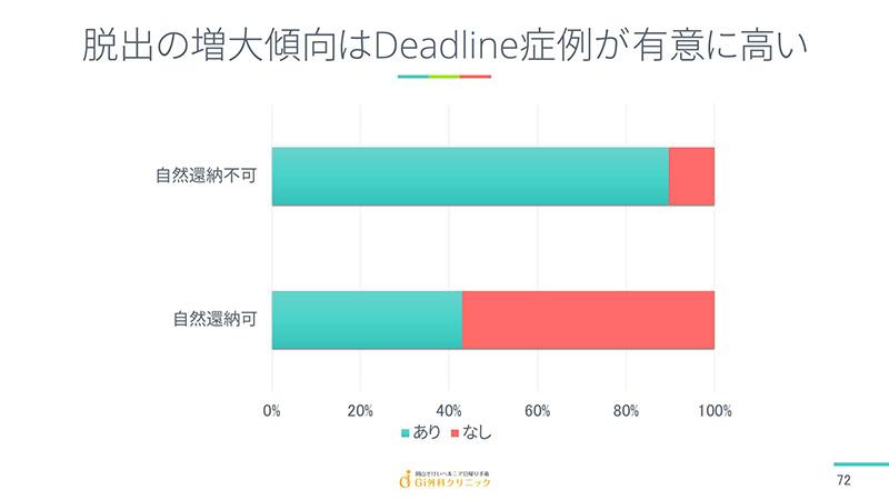 脱出の増大傾向はDeadline症例が有意に高い