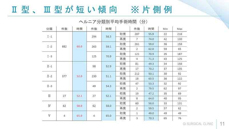平均0手術時間 片側Ⅱ型、Ⅲ型が短い傾向